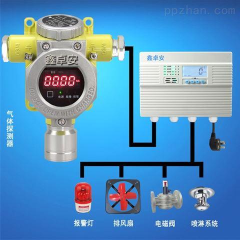 氧氣報警器工業氣體探測器