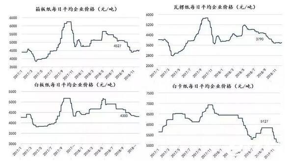 春节前原纸涨跌行情分析